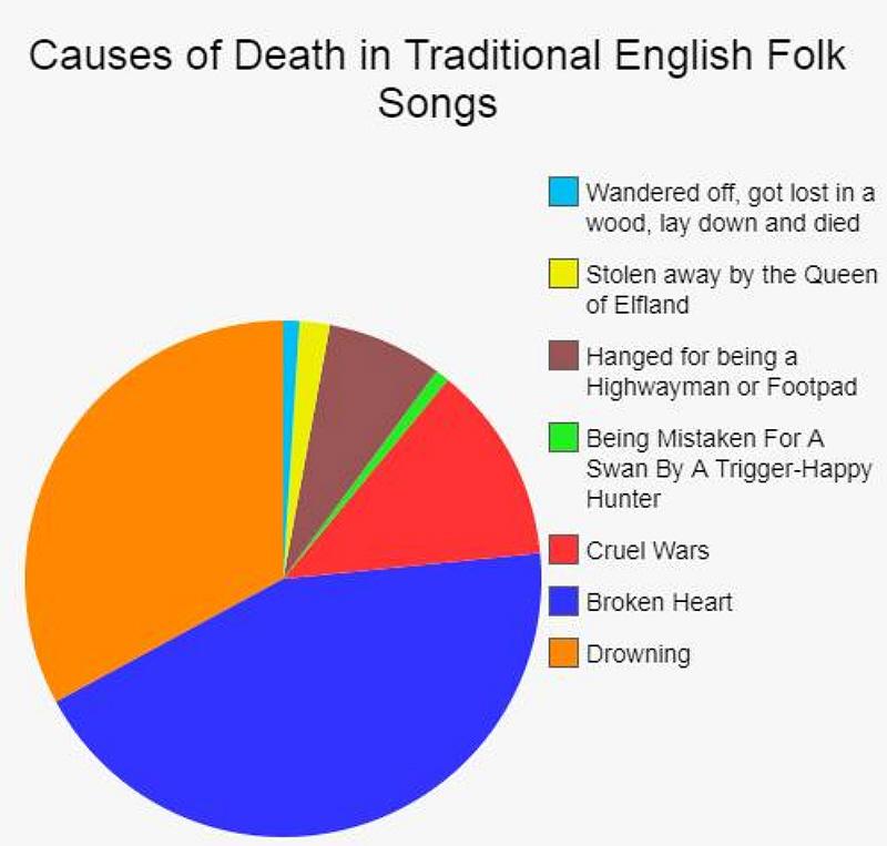 Cause of Death Folk.jpg